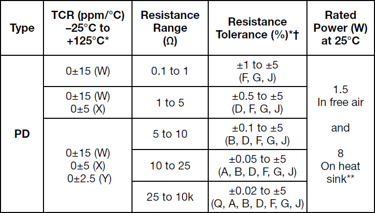 Alpha PD Specifications