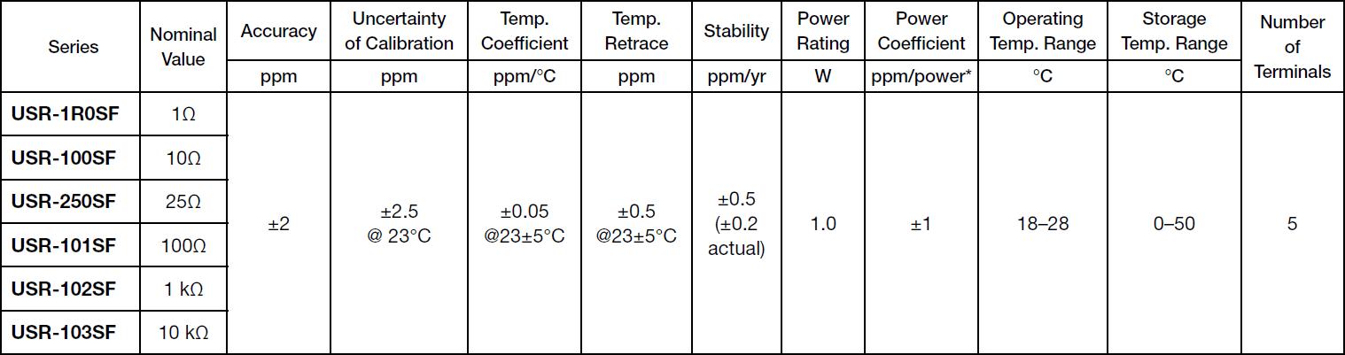 Alpha USR-SF Specifications
