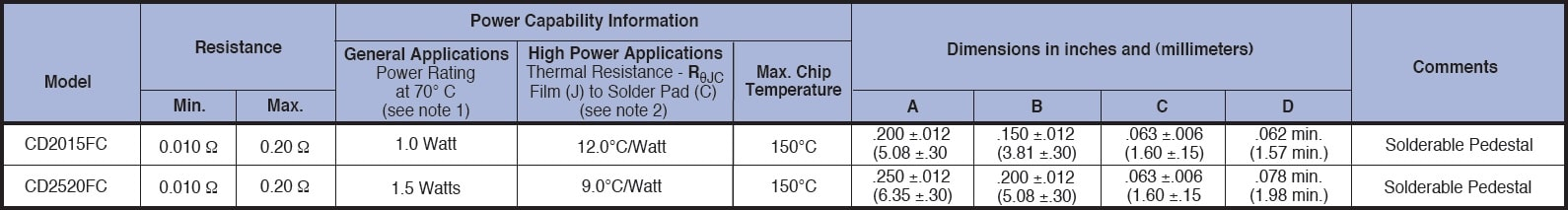 Caddock CD FC Specifications
