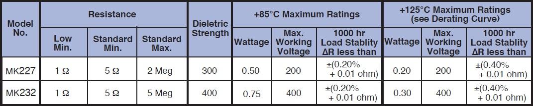 Caddock MK200 Specifications