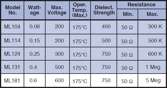 Caddock ML Specifications