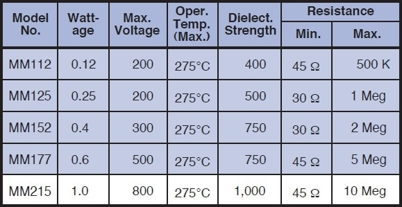 Caddock MM Specifications