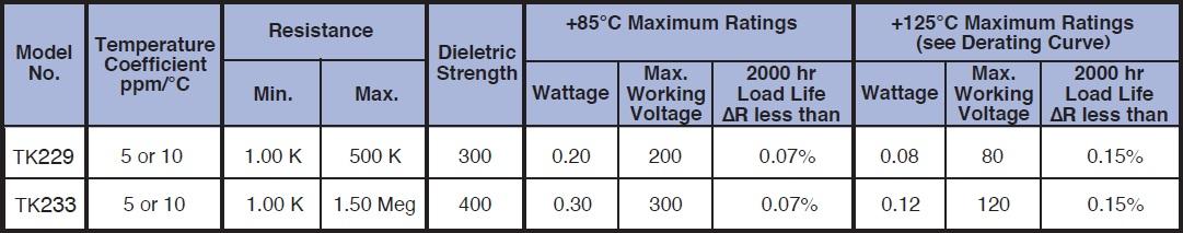 Caddock TK233 series Specifications
