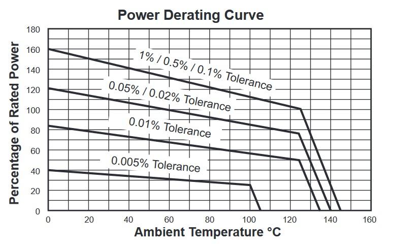 Riedon 100 Series/ SM series/ PC series Power derating curve
