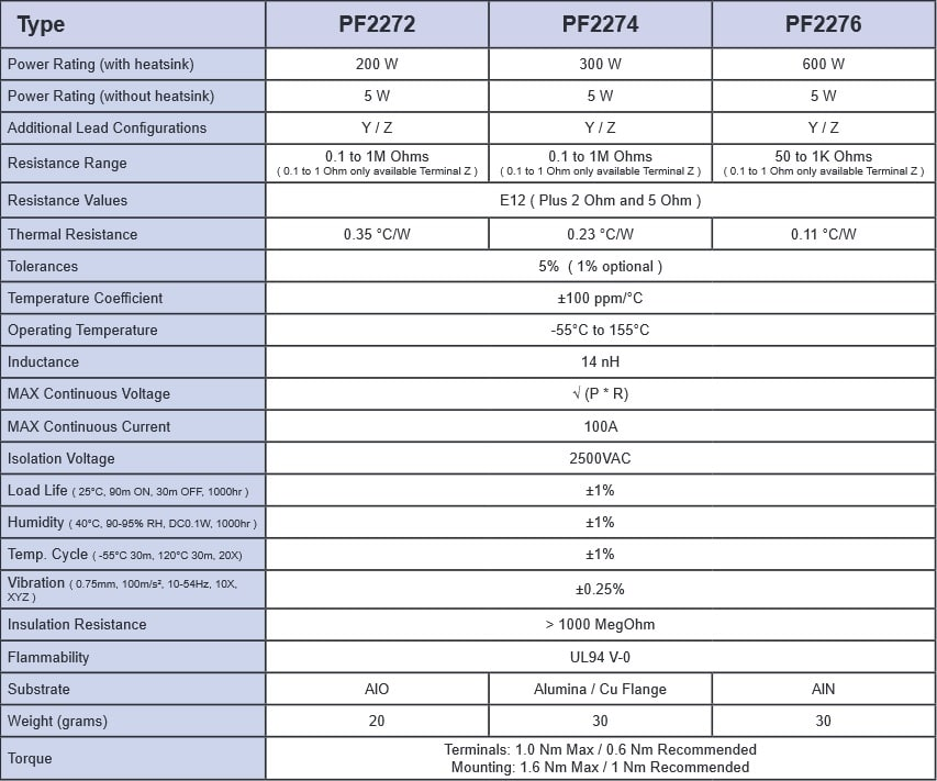Riedon PF2274 Specifications