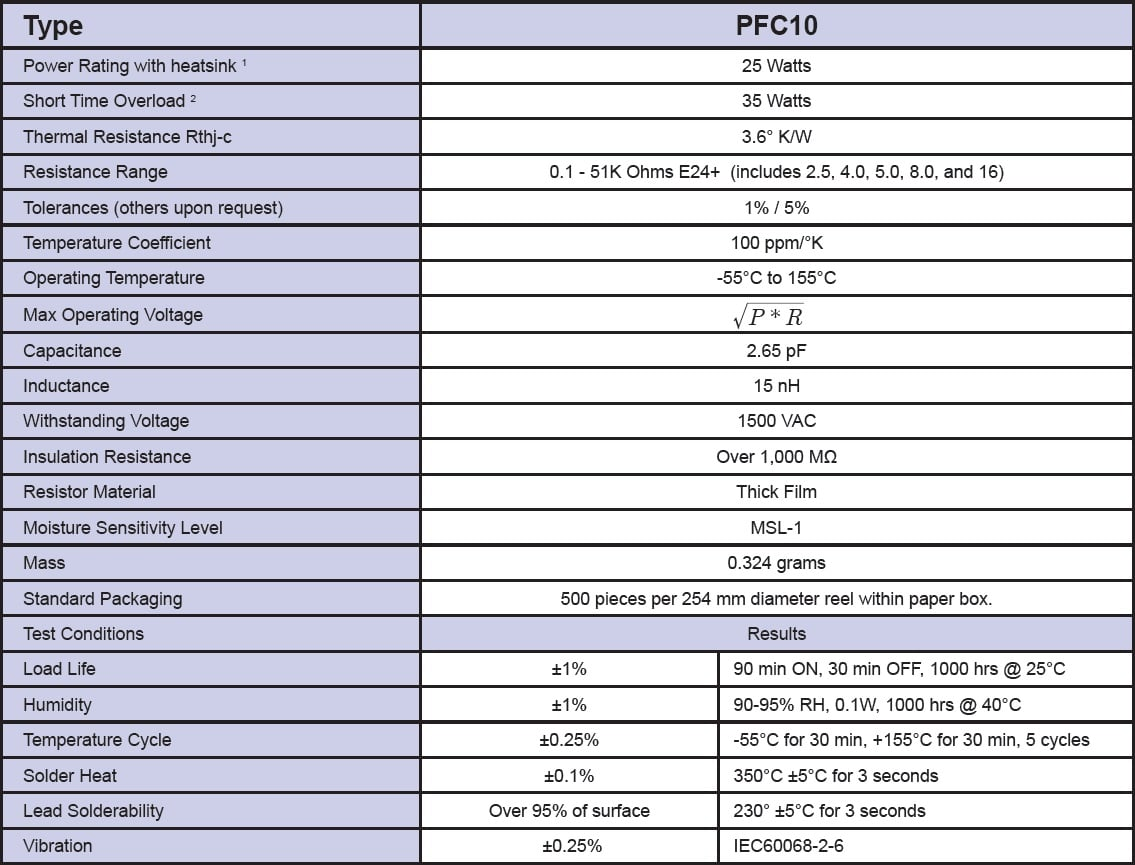 Riedon PFC Specifications