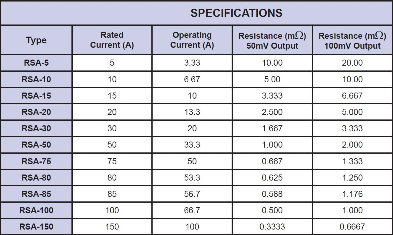 Riedon RSA Specifications
