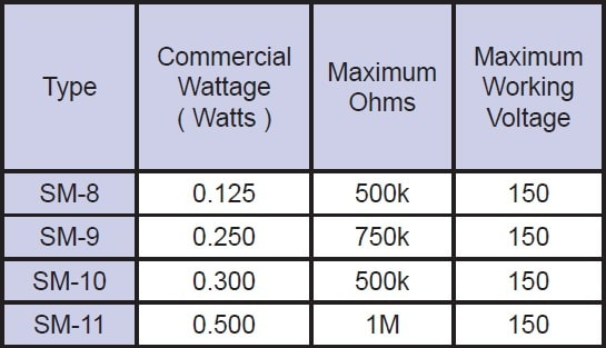 Riedon SM series Specifications