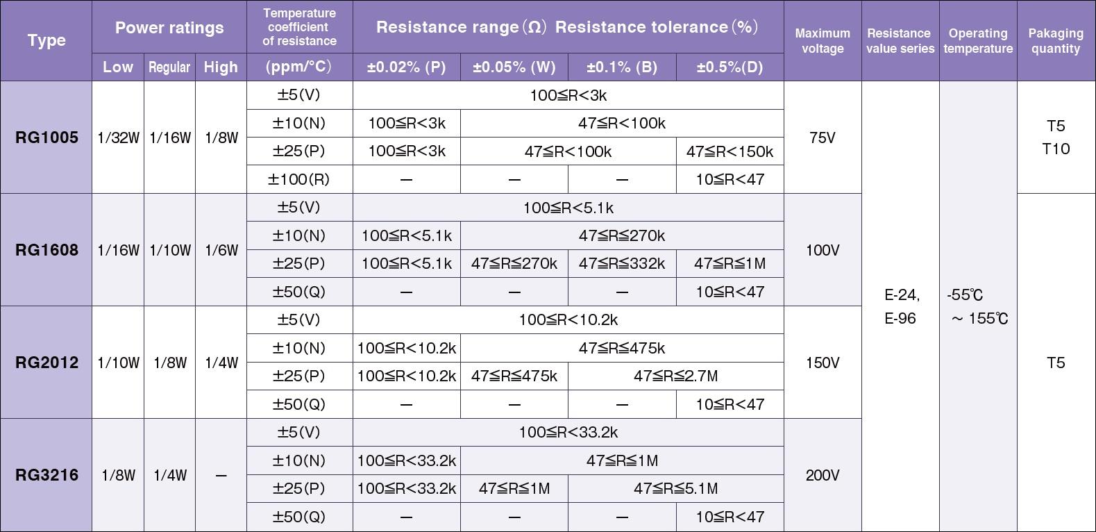 Susumu RG1005 Specifications