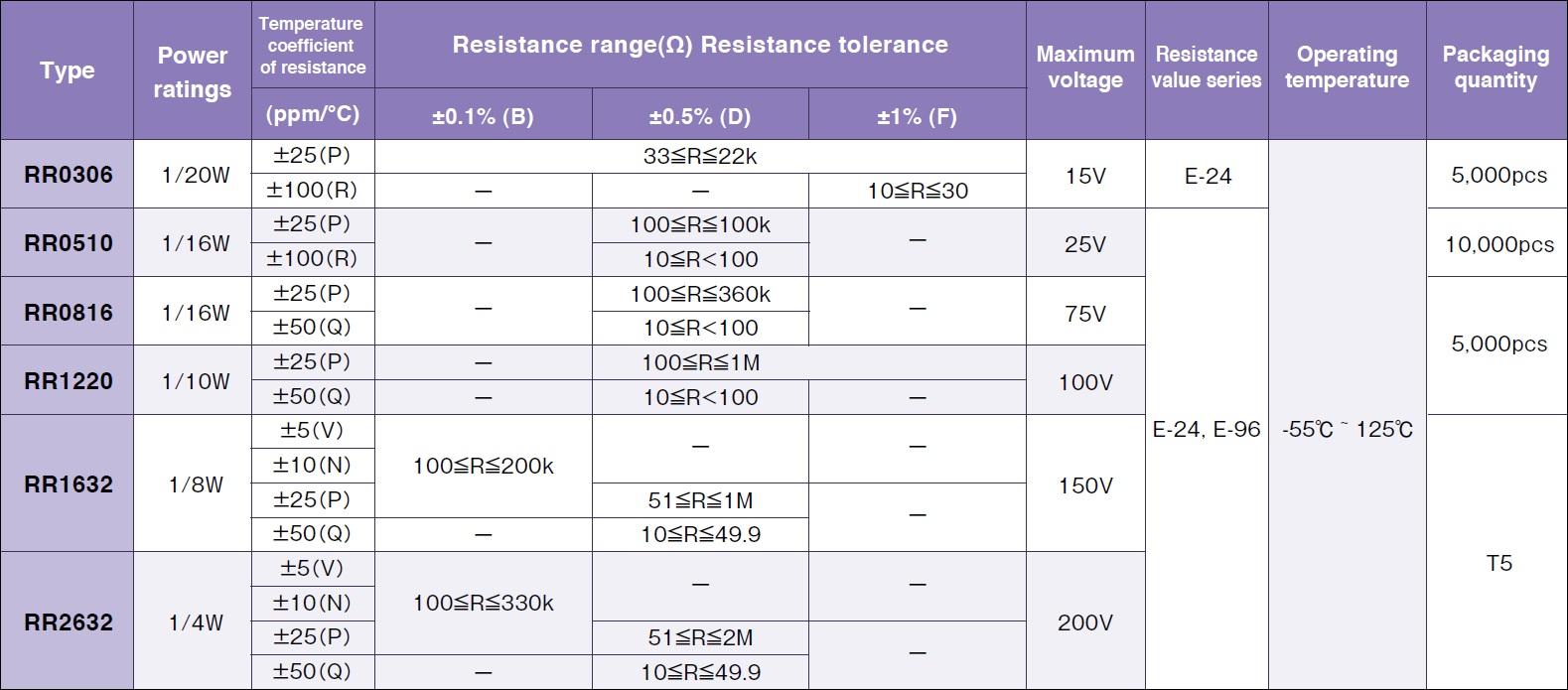 Susumu RR0306 Specifications