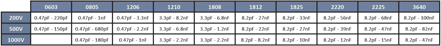 SRT Microcéramique High Voltage NP0 series (200V to 1000V)