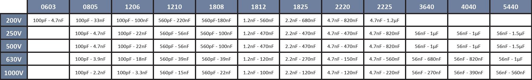 SRT Microcéramique X7R series (200V to 1000V)