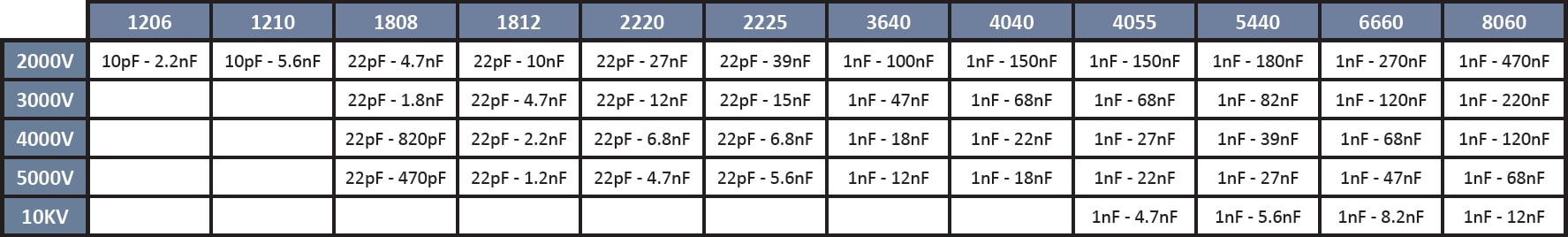 SRT Microcéramique X7R series (2kV to 10kV)