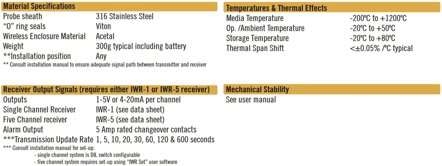 Cynergy3 IWTT series specifications