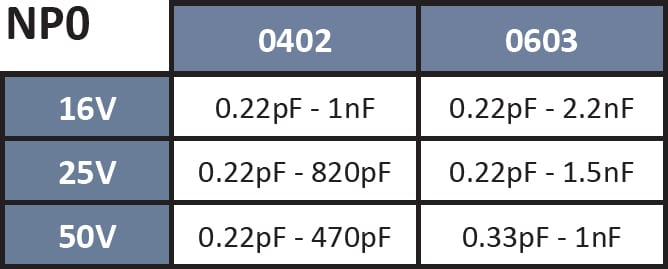 SRT Microcéramique NP0 Medical Capacitor series
