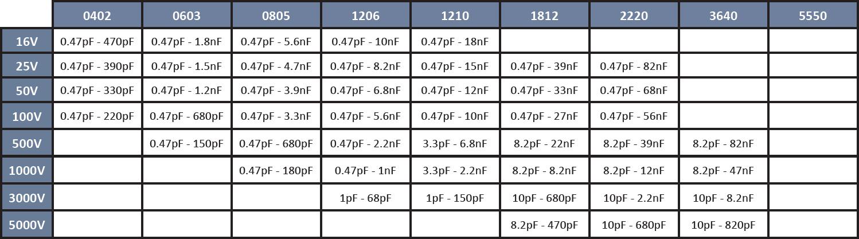 SRT Microcéramique Non Magnetic NP0 Capacitor series