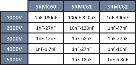 SRT Microcéramique Radial Dipped Capacitor series (1kV - 5kV)